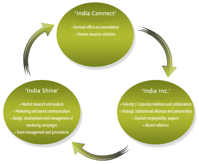 India connect, India shine, India Inc.